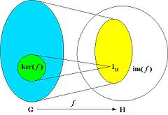 Homomorphism Between A Ring And Its Range